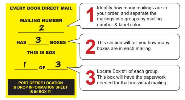 image of a color coded sample shipping box label to illustrate post office drop office instructions for every door direct mail