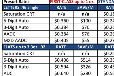 image of a chart showing a variety of postage rates and that the lowest rates will be used for the customer mailing