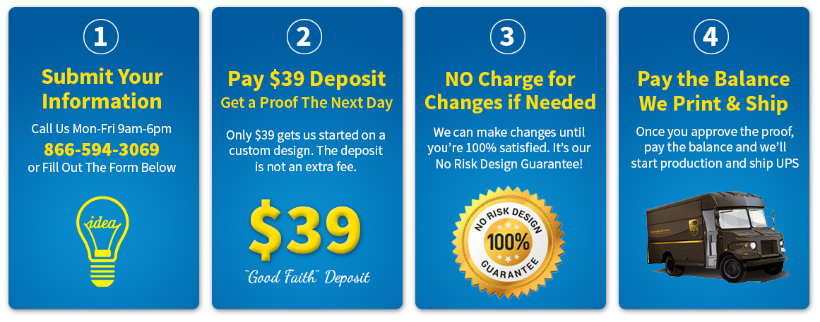 Steps for ordering banners from submitting information to having the product paid for, printed, and shipped.