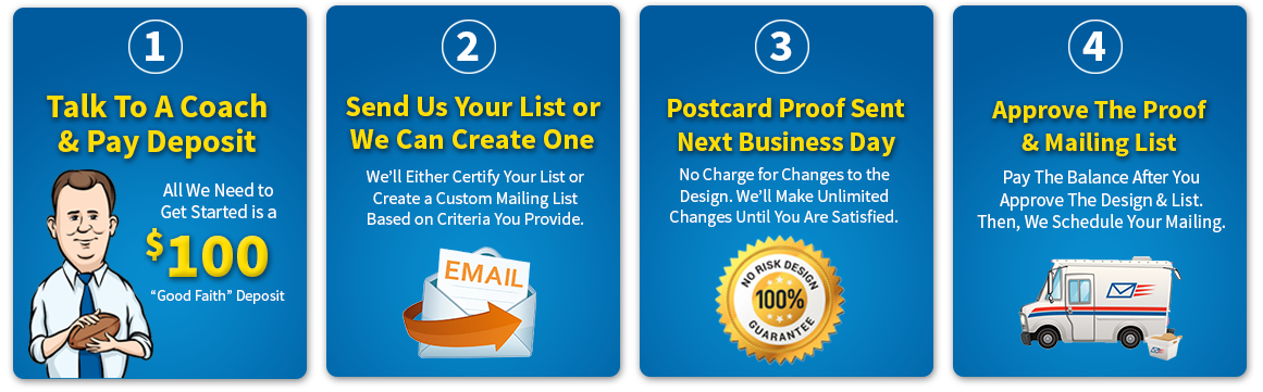 Targeted Postcard Mailing in 4 Steps: 1- $100 Deposit | 2- Receive Postcard Draft Proof | 3- Make Changes if Needed | 4- Pay the balance