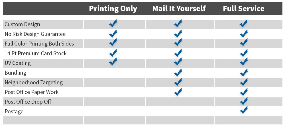 Every door direct mail services printlabelandmail which eddm program will work best for you solutioingenieria Gallery