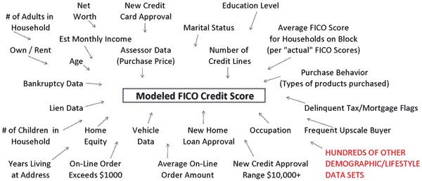 credit modeling image